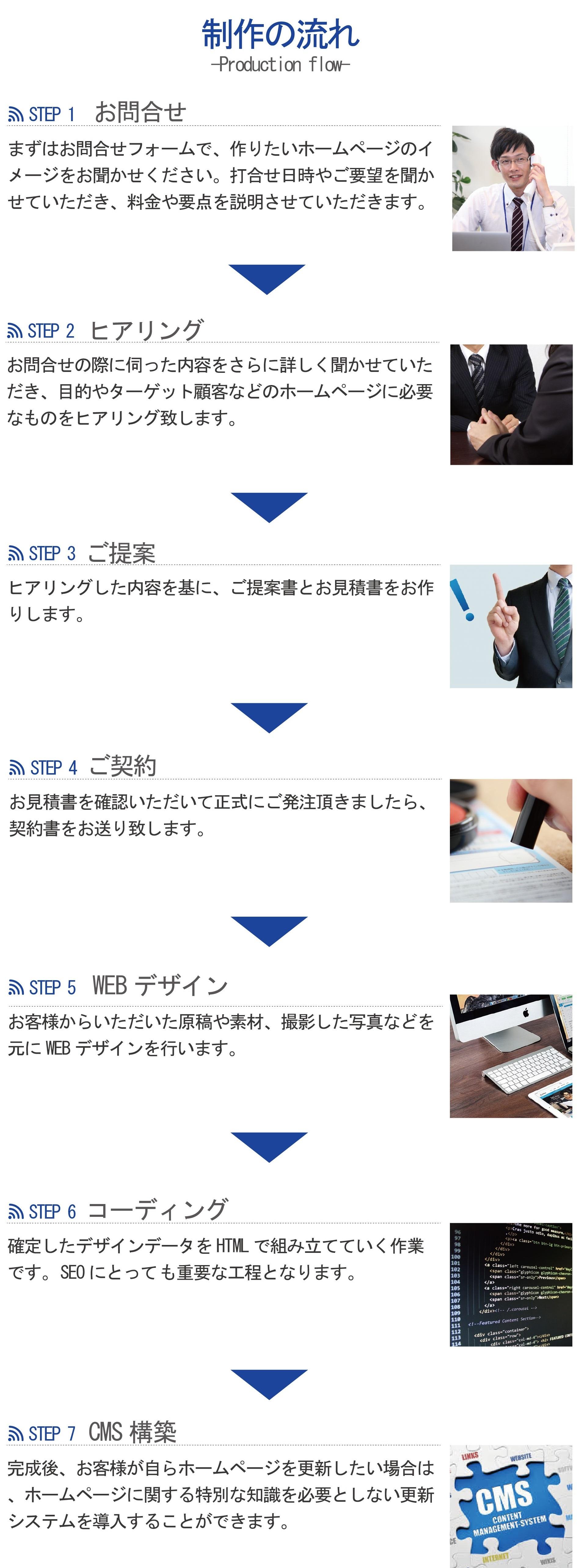 制作の流れ  STEP1 お問い合わせ まずは、お問い合わせフォームで、作りたいホームページのイメージをお聞かせください。   STEP2 ヒアリング お問い合わせの際に伺った内容をさらに詳しく聞かせていただき、必要なものをヒアリング致します。  STEP3 ご提案 ご提案書とお見積書をお作り致します。  STEP4 ご契約 正式にご発注頂きましたら、契約書をお送り致します。  STEP5 WEBデザイン WEBデザインを行います。  STEP6 コーディング 確定したデザインデータをHTMLで組み立てていく作業です。 STEP7 CMS構築 完成後、お客様が自らホームページを更新したい場合は、ホームページに関する特別な知識を必要としない 更新システムを導入することができます。